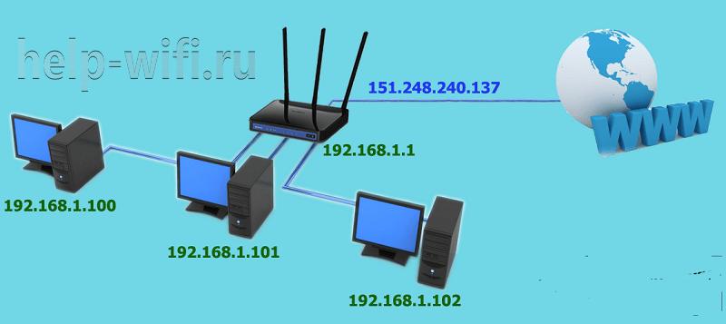 Узнать IP