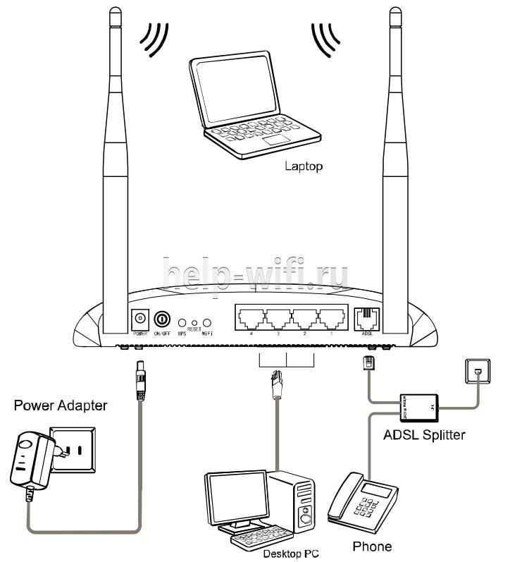 Схема подключения ADSL роутера