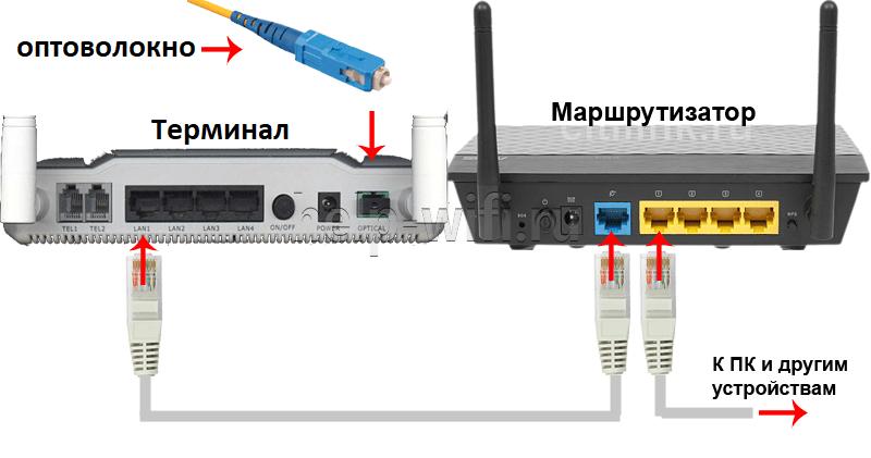 подключение терминала