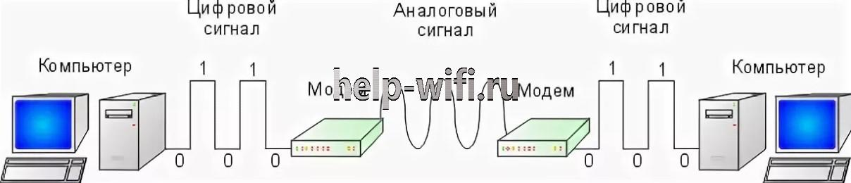 связь компьютера с интернетом