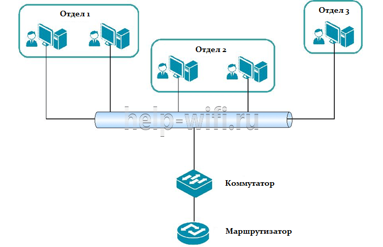 сегментация локальной сети