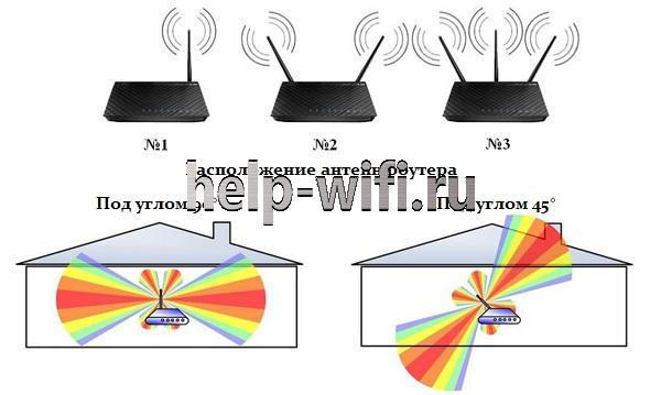 сигнал от роутера или как настроить антенны