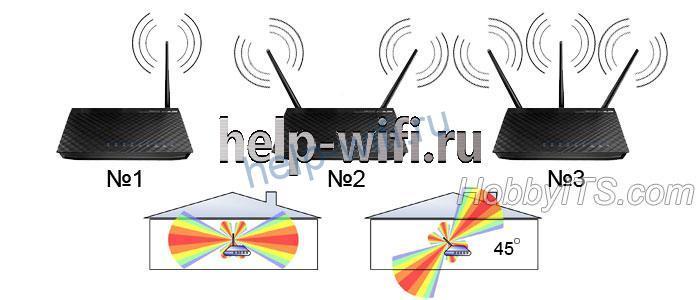 Распространение сигнала он антенны