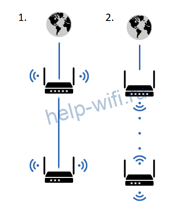 Способы подключения роутеров в одну сеть
