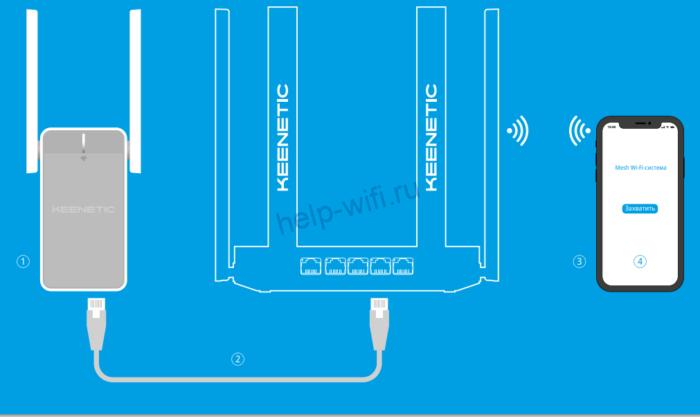 Подключите ретранслятор к роутеру кабелем